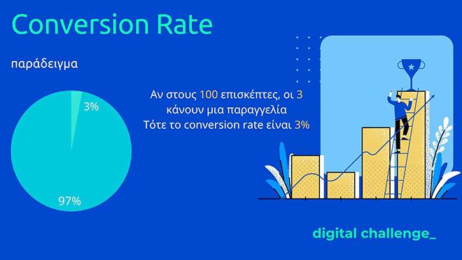 Τι είναι το conversion rate